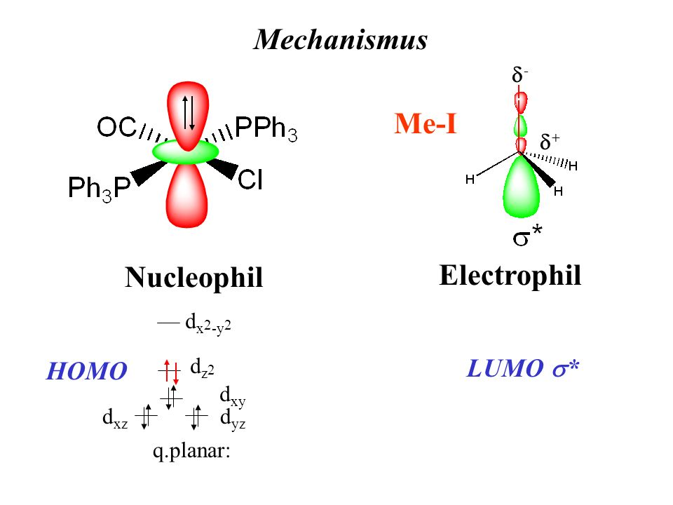 Mechanismus Me-I Nucleophil Electrophil LUMO s* HOMO d+ d- dxz