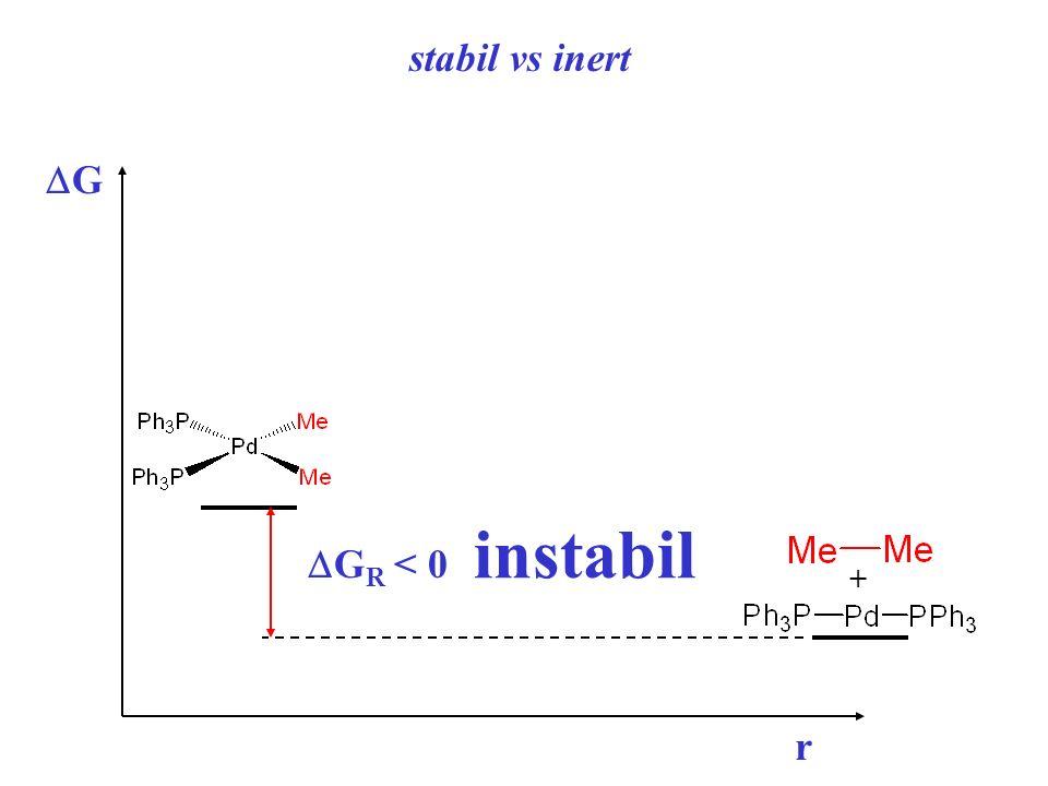 stabil vs inert DG DGR < 0 instabil + r