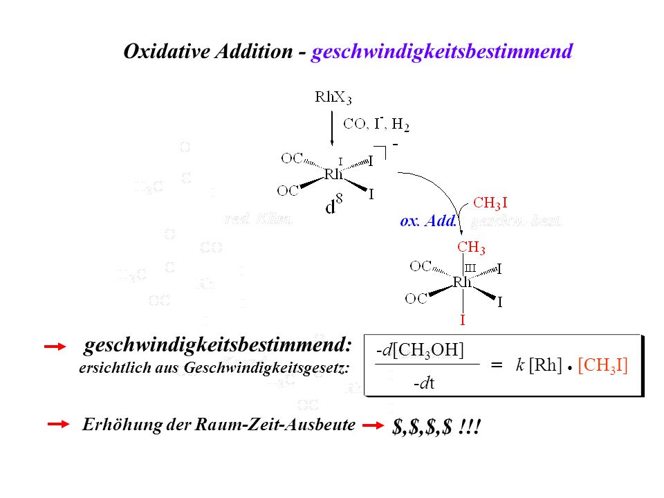 Oxidative Addition - geschwindigkeitsbestimmend