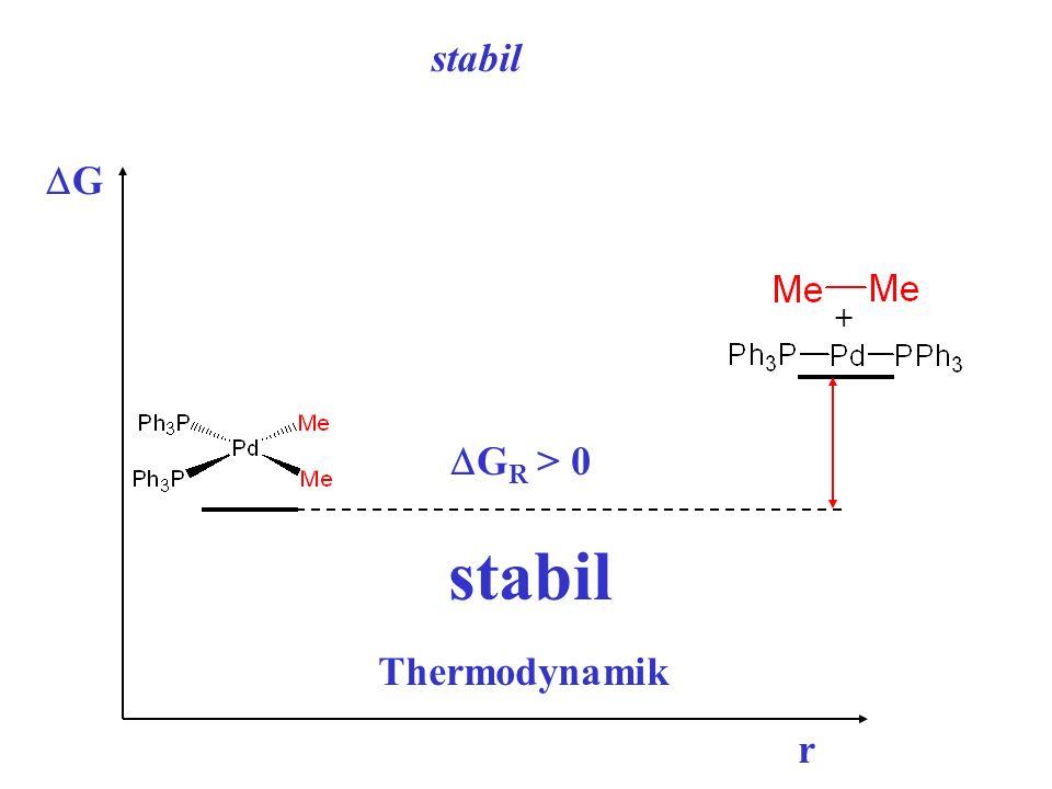 stabil DGR > 0 DG + stabil Thermodynamik r