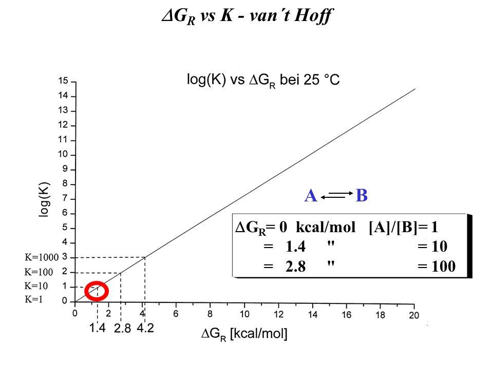 DGR vs K - van´t Hoff DG = -RT.lnK A B