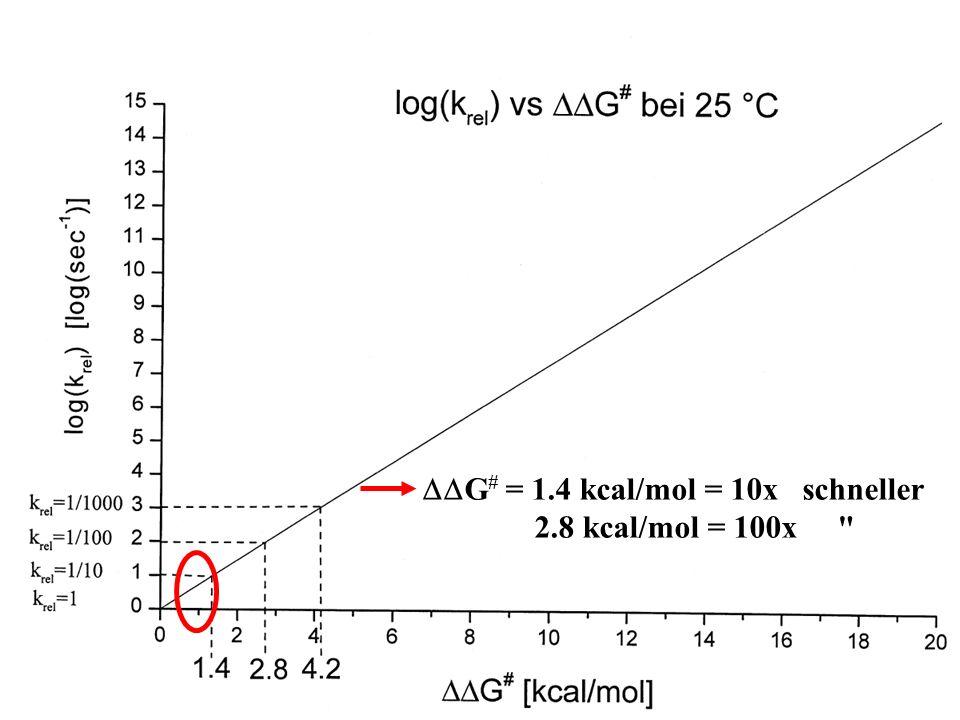 DDG# = 1.4 kcal/mol = 10x schneller