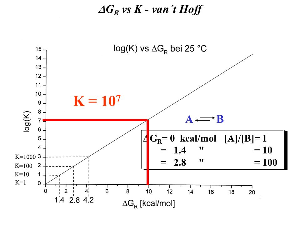 K = 107 DGR vs K - van´t Hoff DG = -RT.lnK A B