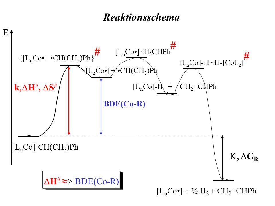 Reaktionsschema E k,DH#, DS# K, DGR DH# > BDE(Co-R) BDE(Co-R)