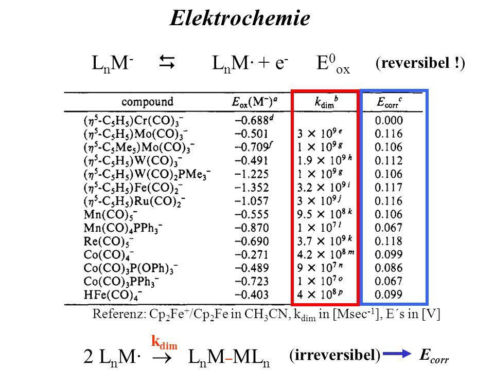 Elektrochemie LnM-  LnM· + e- E0ox 2 LnM·  LnM_MLn (reversibel !)