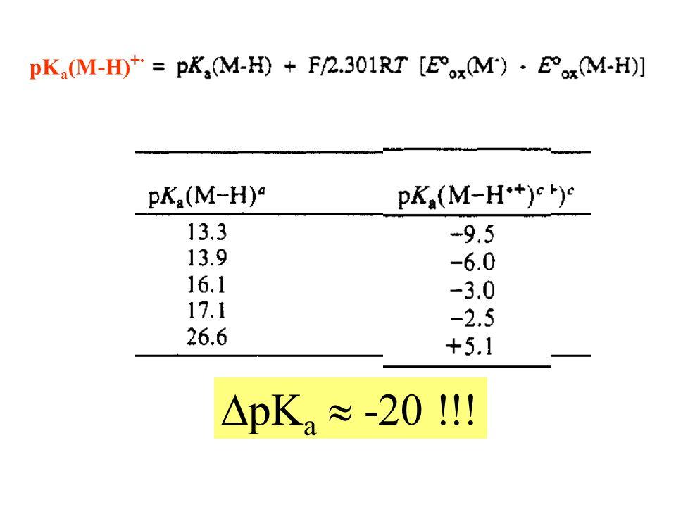 pKa(M-H)+· DpKa  -20 !!!