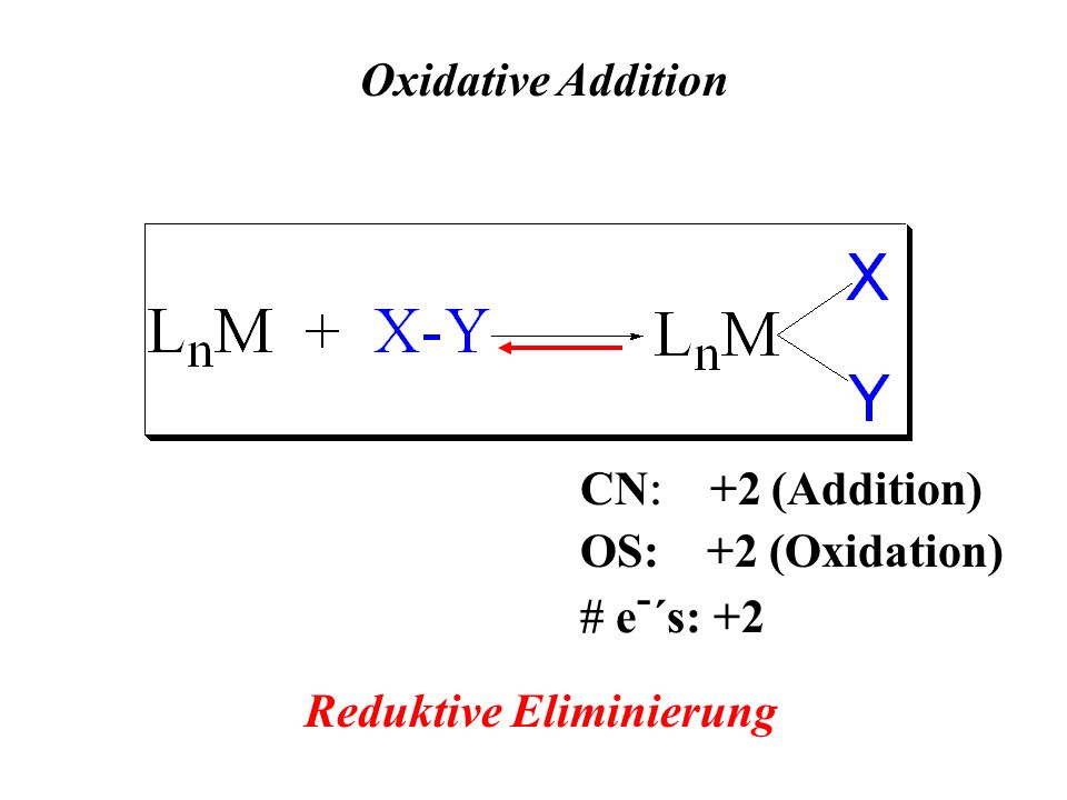 Oxidative Addition Reduktive Eliminierung CN: +2 (Addition) OS: +2 (Oxidation) # e-´s: +2