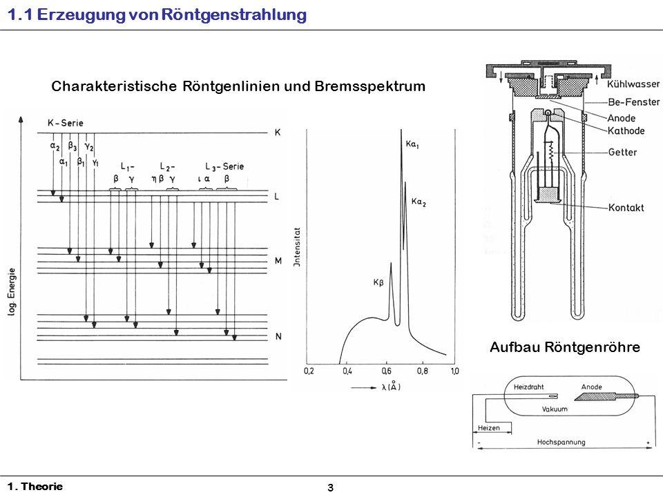 1.1 Erzeugung von Röntgenstrahlung
