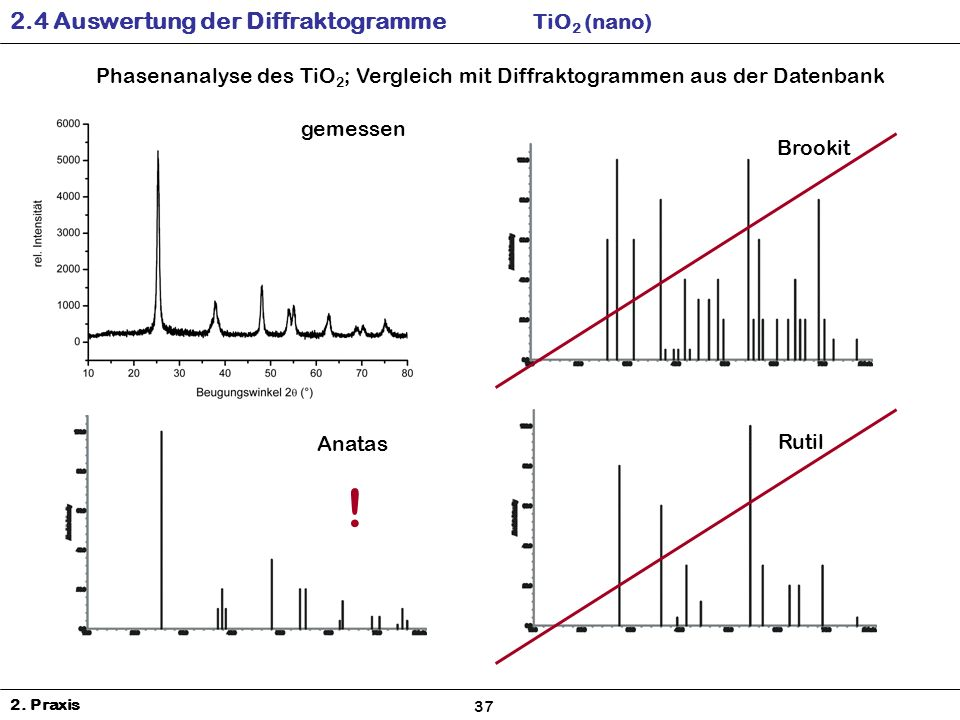 ! 2.4 Auswertung der Diffraktogramme TiO2 (nano)