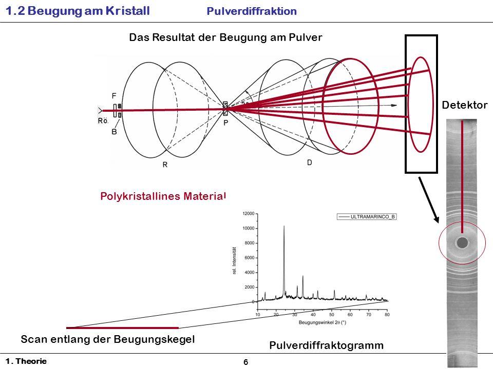 1.2 Beugung am Kristall Pulverdiffraktion