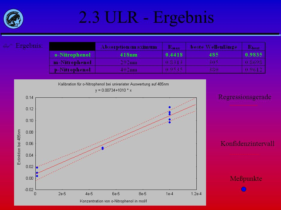 2.3 ULR - Ergebnis Ergebnis: Regressionsgerade Konfidenzintervall