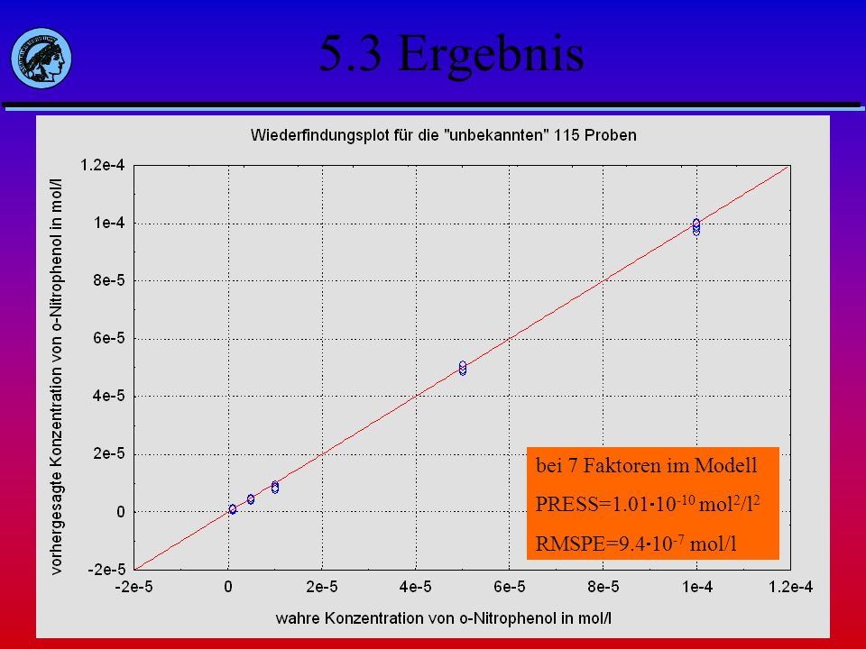 5.3 Ergebnis bei 7 Faktoren im Modell PRESS=1.0110-10 mol2/l2