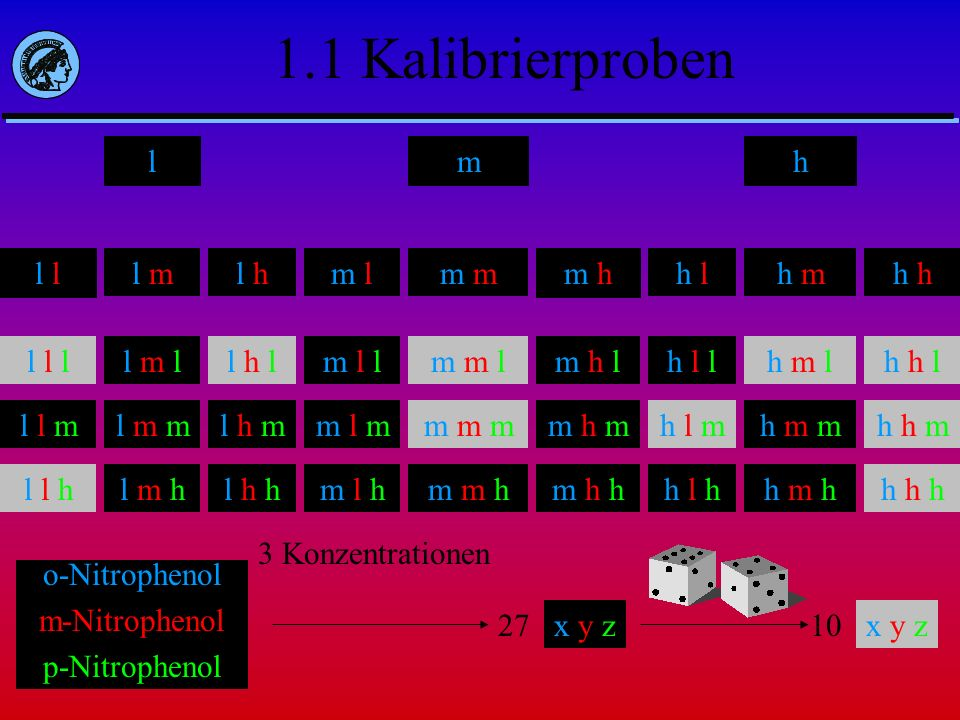 1.1 Kalibrierproben l m h o-Nitrophenol m-Nitrophenol p-Nitrophenol