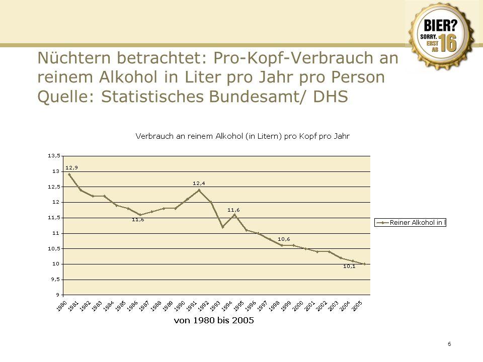 Nüchtern betrachtet: Pro-Kopf-Verbrauch an reinem Alkohol in Liter pro Jahr pro Person Quelle: Statistisches Bundesamt/ DHS