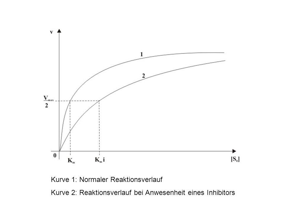 Kurve 1: Normaler Reaktionsverlauf