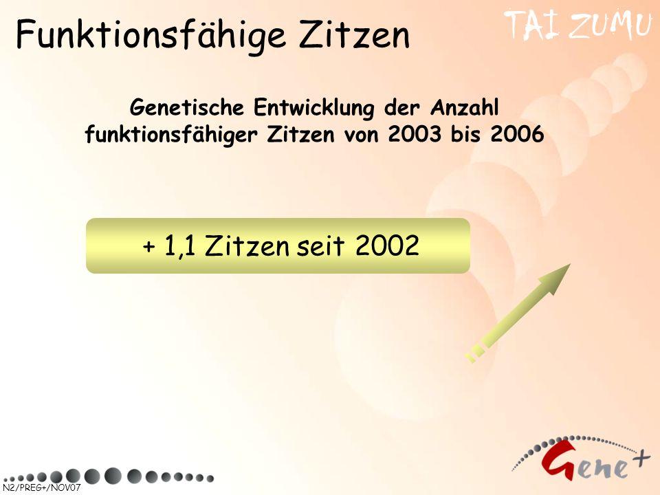 TAI ZUMU Funktionsfähige Zitzen + 1,1 Zitzen seit 2002
