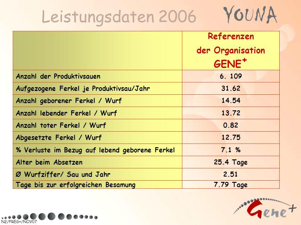 Leistungsdaten 2006 GENE+ Referenzen der Organisation