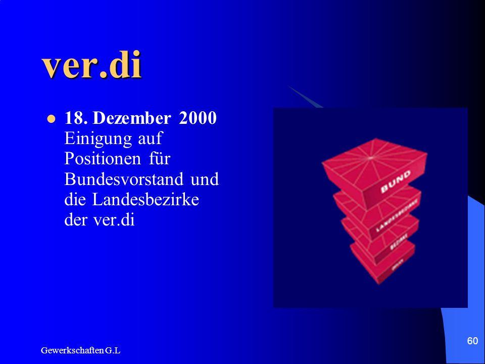 ver.di18. Dezember 2000 Einigung auf Positionen für Bundesvorstand und die Landesbezirke der ver.di.