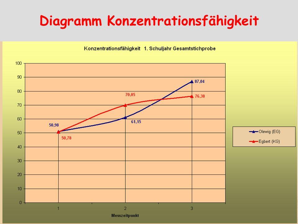 Diagramm Konzentrationsfähigkeit