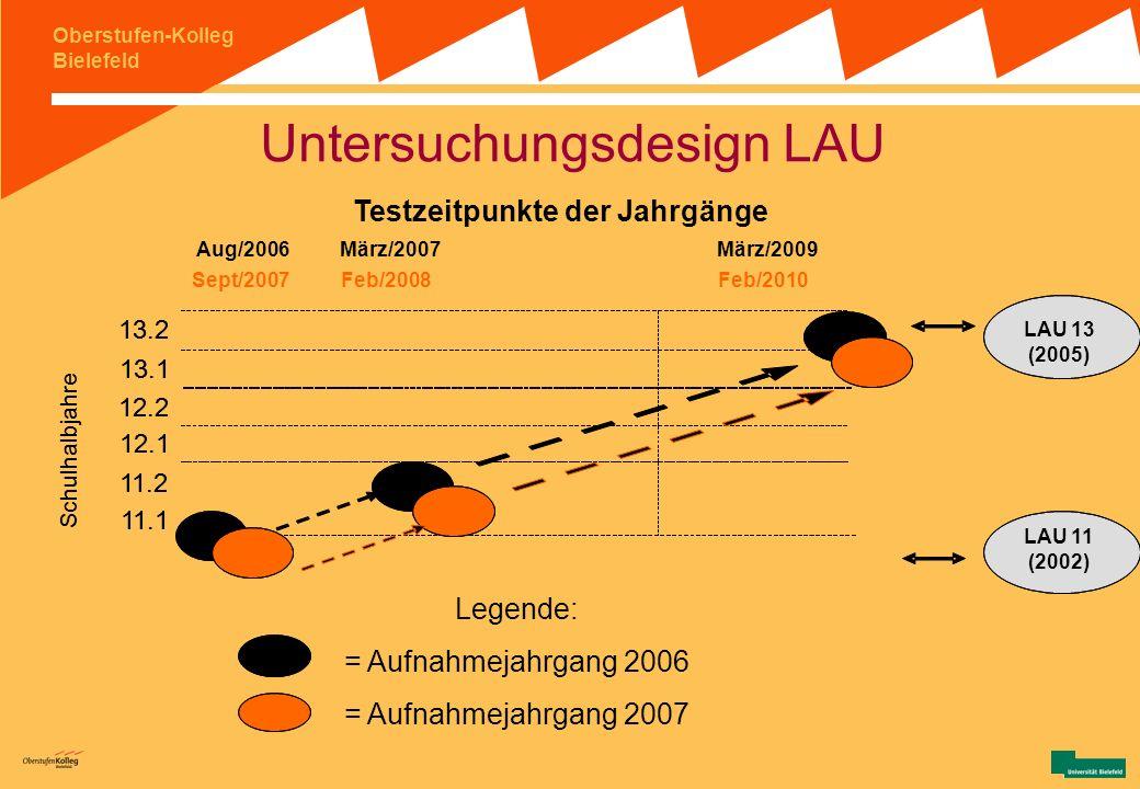 Untersuchungsdesign LAU