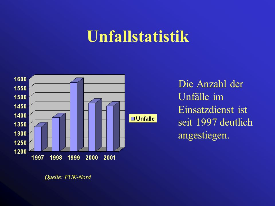 Unfallstatistik Die Anzahl der Unfälle im Einsatzdienst ist seit 1997 deutlich angestiegen. Unfälle im Einsatzdienst drastisch angestiegen.