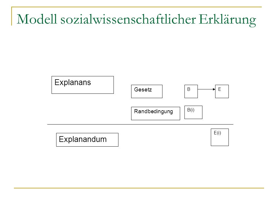 Modell sozialwissenschaftlicher Erklärung