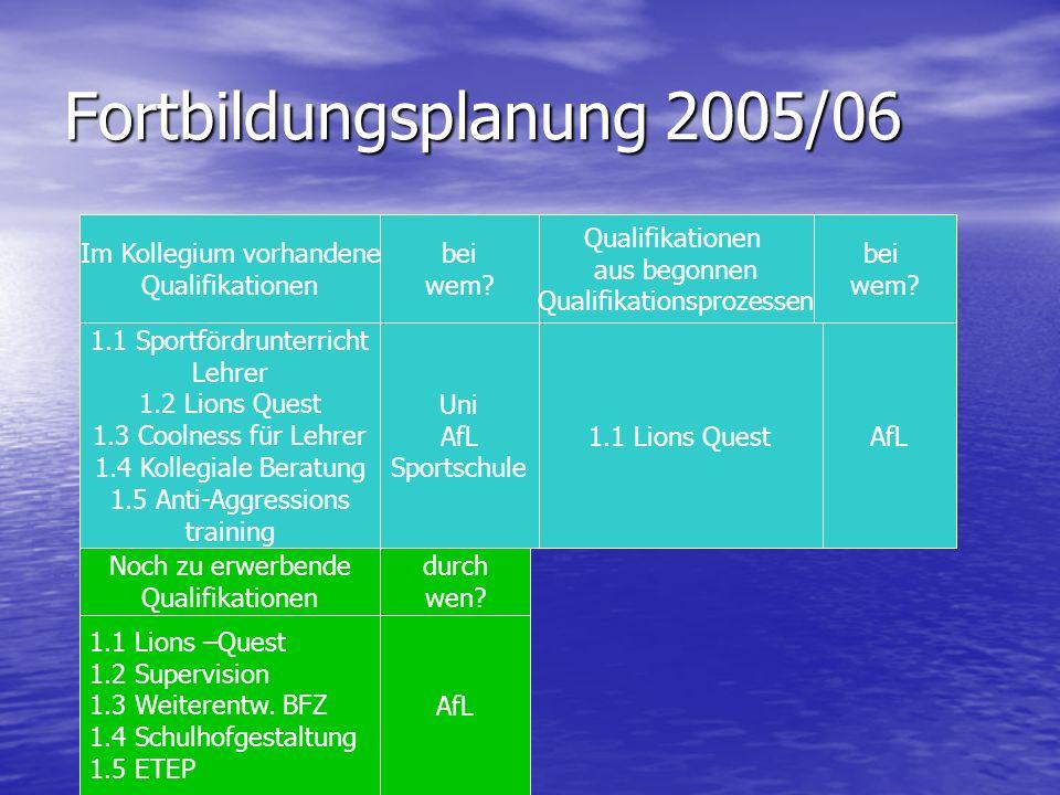 Fortbildungsplanung 2005/06
