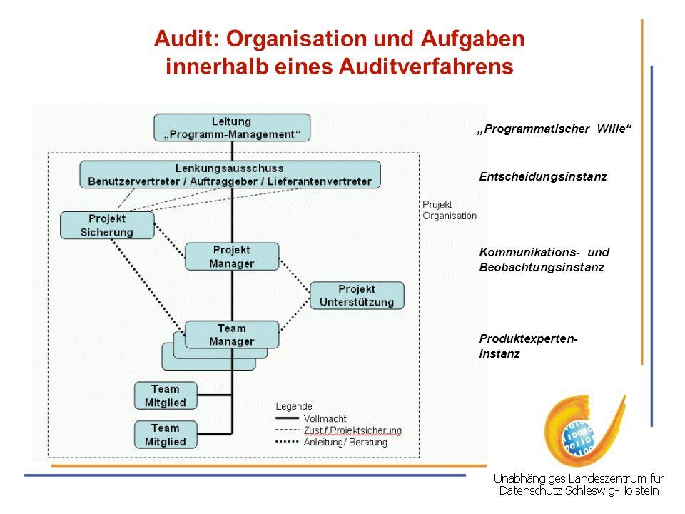Audit: Organisation und Aufgaben innerhalb eines Auditverfahrens