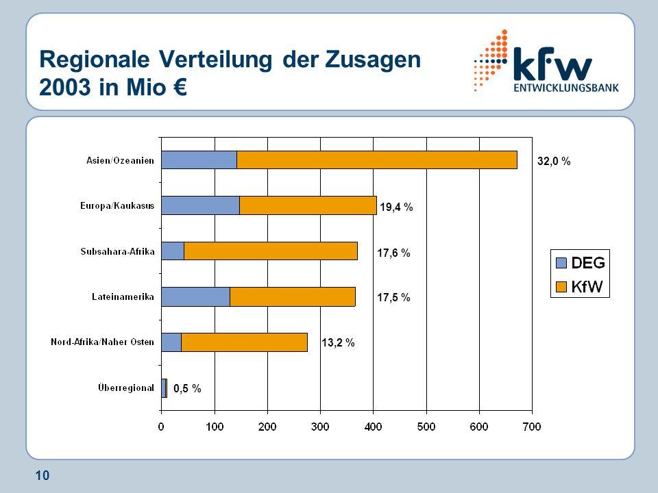 Regionale Verteilung der Zusagen 2003 in Mio €