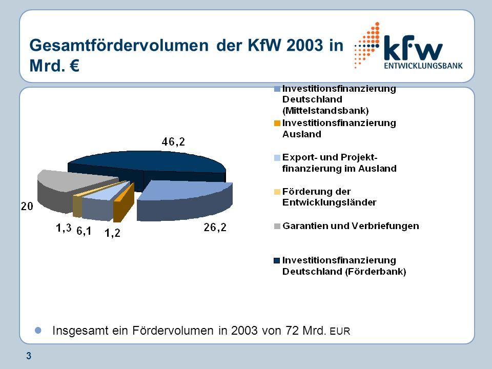 Gesamtfördervolumen der KfW 2003 in Mrd. €