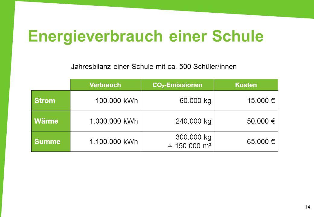 Energieverbrauch einer Schule