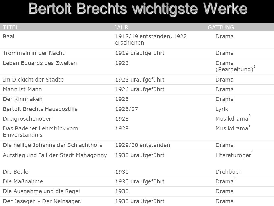 Bertolt Brechts wichtigste Werke