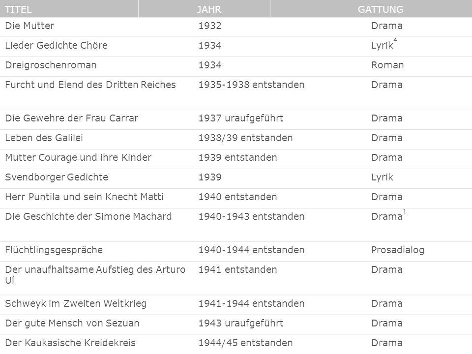 TITEL JAHR. GATTUNG. Die Mutter. 1932. Drama. Lieder Gedichte Chöre. 1934. Lyrik4. Dreigroschenroman.