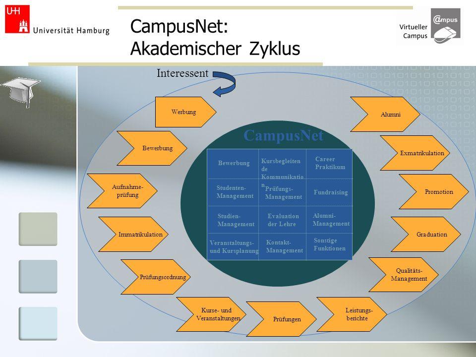 CampusNet: Akademischer Zyklus