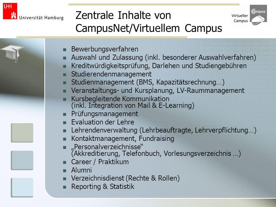 Zentrale Inhalte von CampusNet/Virtuellem Campus