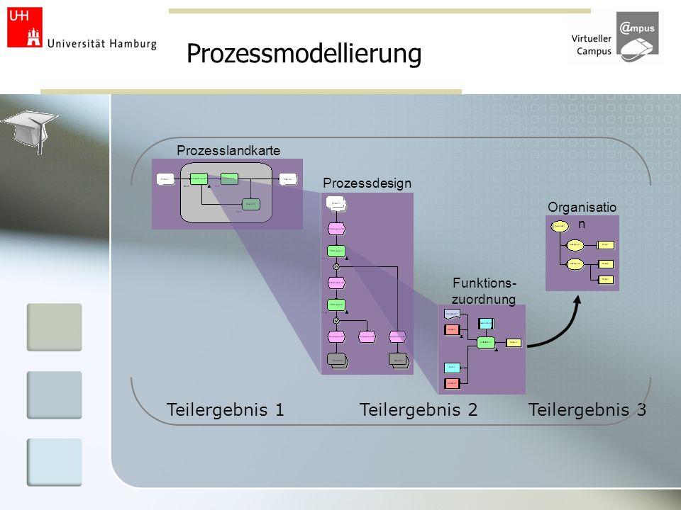 Prozessmodellierung Teilergebnis 1 Teilergebnis 2 Teilergebnis 3