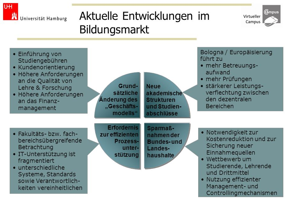Aktuelle Entwicklungen im Bildungsmarkt