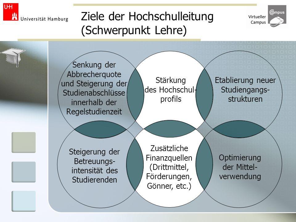 Ziele der Hochschulleitung (Schwerpunkt Lehre)