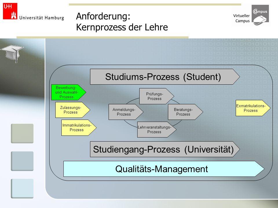 Anforderung: Kernprozess der Lehre