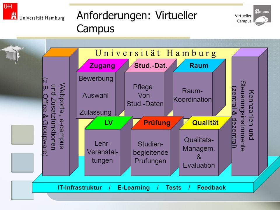 Anforderungen: Virtueller Campus