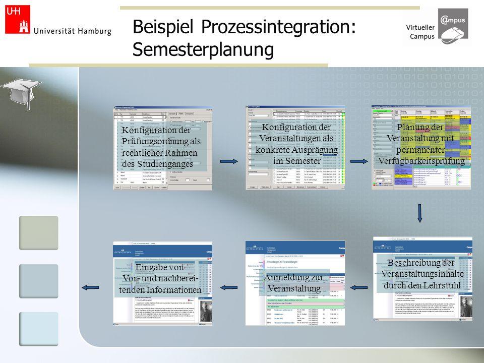 Beispiel Prozessintegration: Semesterplanung