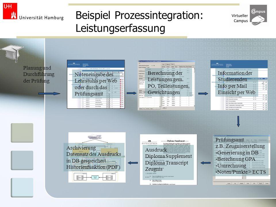 Beispiel Prozessintegration: Leistungserfassung