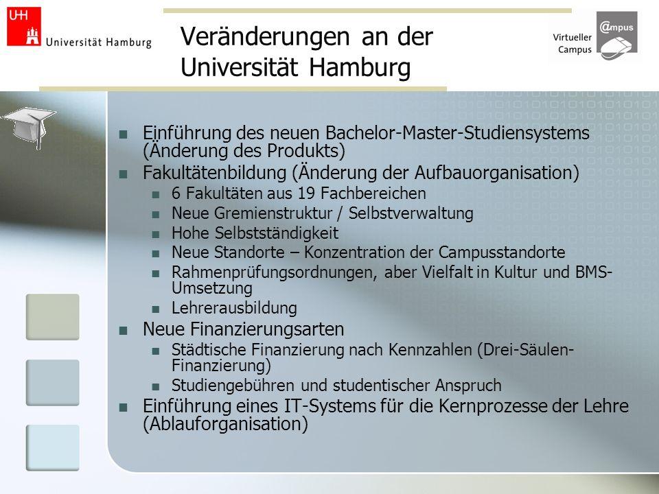 Veränderungen an der Universität Hamburg