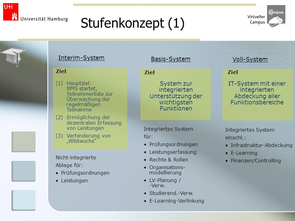 Stufenkonzept (1) Interim-System