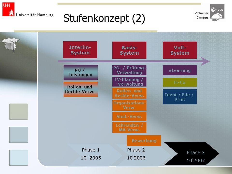 Stufenkonzept (2) Interim- System Basis- System Voll- System Phase 1
