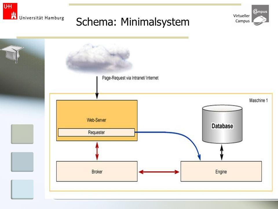 Schema: Minimalsystem