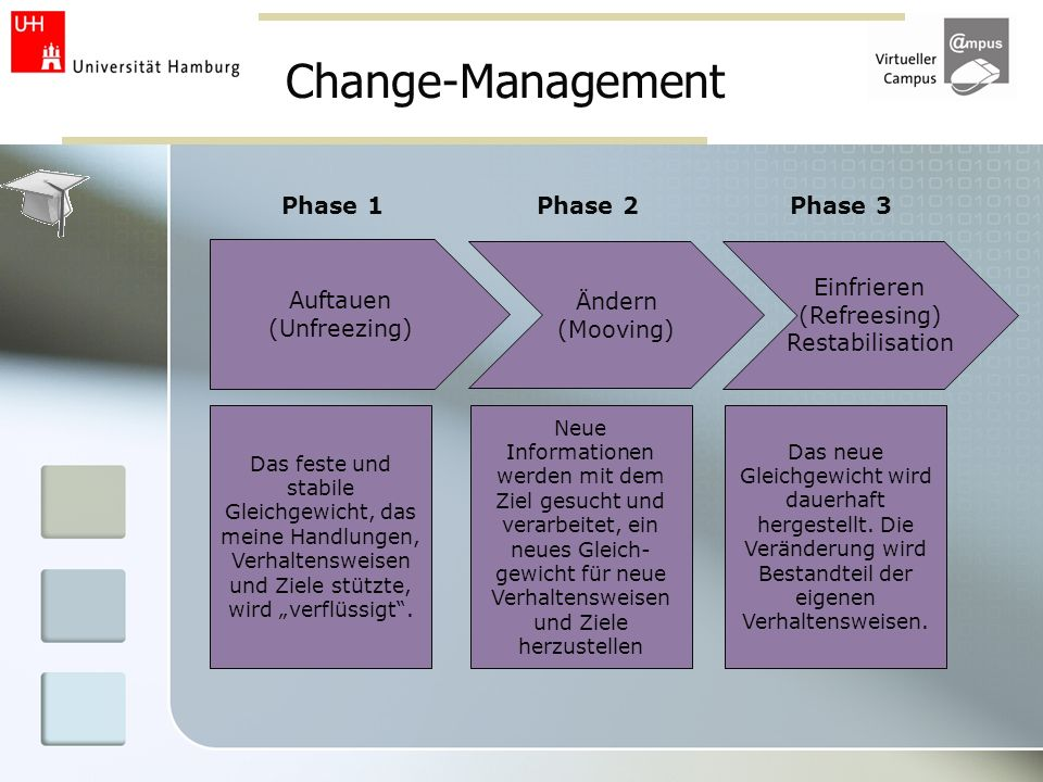 Change-Management Auftauen (Unfreezing) Phase 1 Ändern (Mooving)