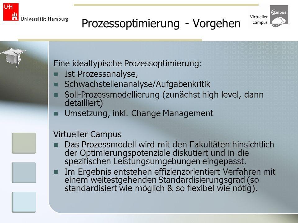 Prozessoptimierung - Vorgehen