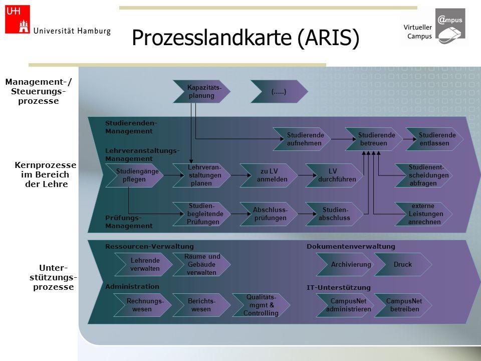 Prozesslandkarte (ARIS)