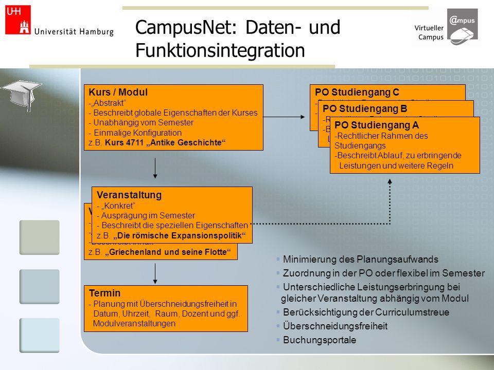 CampusNet: Daten- und Funktionsintegration